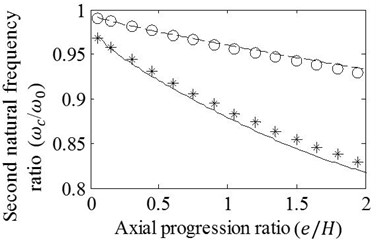 Effects of variation in e/H on the a) first, b) second, c) third, and d) fourth natural frequency ratios of mid-span cracked / un-cracked beams. Ratios obtained by the FE analysis (o,*) and present method  (—,– –) are plotted under the conditions: e1=e2=e, a/H=0.15 (o,– –) and a/H=0.3 (*,—)