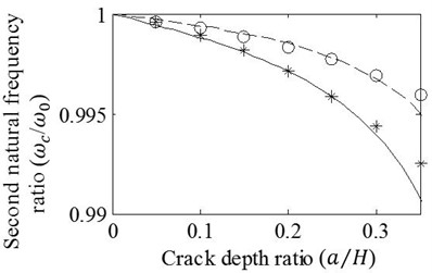 Effects of variation in a/H on the a) first, b) second, c) third, and d) fourth natural frequency ratios of cracked/un-cracked beams. Ratios obtained by the FE analysis (o,*) and present method (—,– –) are plotted under the conditions: zc/L=0.75, e1=e2=e, e/H=0.5 (o,– –) and e/H=1 (*,—)