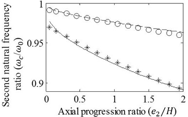Effects of variation in e2/H on the a) first, b) second, c) third, and d) fourth natural frequency ratios of mid-span cracked/un-cracked beams. The ratios obtained by the FE analysis (o,*) and present method (—,– –) are plotted under the conditions: e1=0, a/H=0.15 (o,– –) and a/H=0.3 (*,—)
