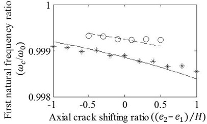 Effects of variation in (e2-e1)/H on the a) first, b) second, c) third, and d) fourth frequency ratios of cracked/un-cracked beams. Ratios obtained by the FE analysis (o,*) and present method (—,– –) are plotted under conditions: zc/L=0.25, (e1+e2)/H=0.5 (o,– –) and (e1+e2)/H=1 (*,—)
