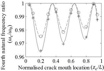 Effects of variation in zc/L on the a) first, b) second, c) third, and d) fourth natural frequency ratios of cracked/un-cracked beams. Ratios obtained by the FE analysis (o,*) and present method (—,– –) are plotted under the conditions: a/H=0.2, e1=e2=e, e/H=0.2 (o,– –) and e/H=0.4 (*,—)