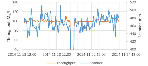 Flow fluctuation in spiral classifier underflow during constant throughput