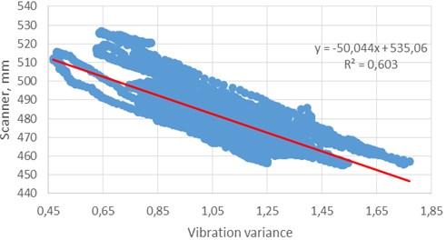 Relation between variation of accelerometer signal and laser scanner