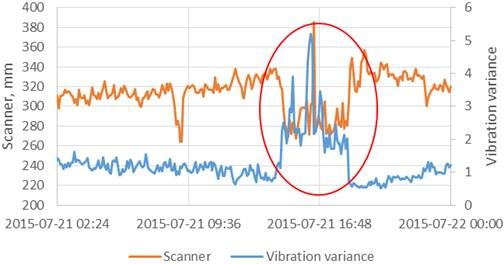 Reaction of scanner and vibration variance on lithological composition change
