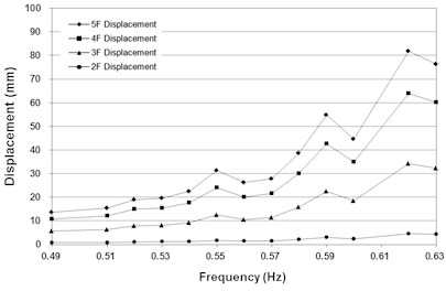 Maximum displacement measured at each floor for the system with and without the bracing