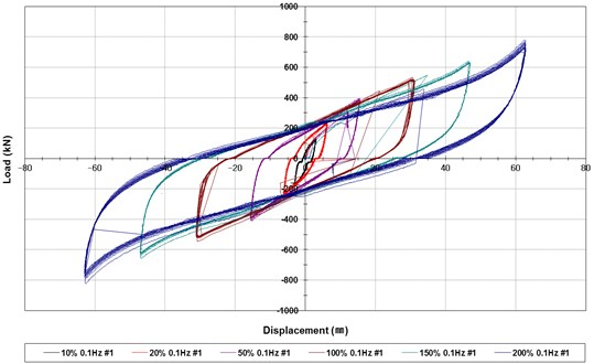 Hysteresis curves of the shear strain dependency test