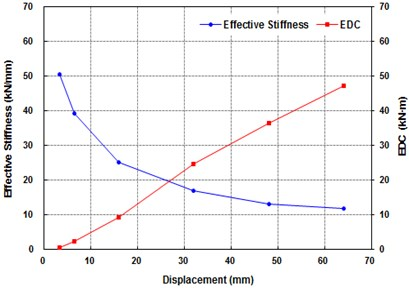 Effective stiffness and energy dissipated  per cycle for different level of shear strain