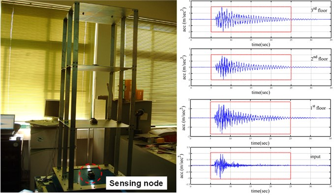 """A photo of frame """"std"""" on shaking table and its responses"""