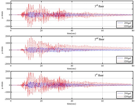 Strain responses at first, second and third floor columns