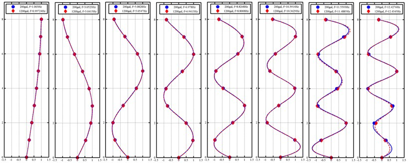 Identified natural frequency and model shape of eight-storey steel frame