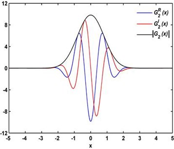 Real part G2R(x), imaginary part G2I(x), and modulus G2(x)  of the complex wavelet G2(x) with σ2=1/2 and η=3