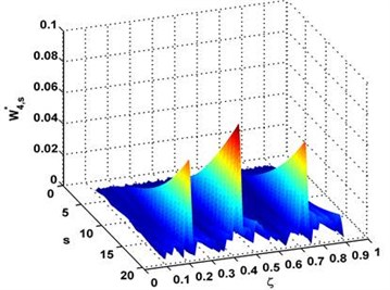 Complex-wavelet modal curvature a) and its planform b) for the fourth mode shape