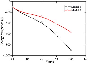 The energy dissipation of the motion-induced aerodynamic force of the two models