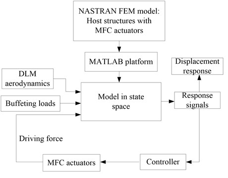 Flow chart of the active  buffeting control system