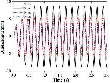 Buffeting closed-loop responses of the model 1