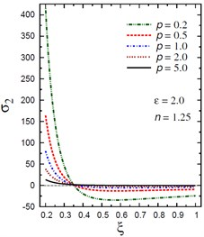 Distribution of σ2 through the radial direction  of the piezoelectric hollow cylinder for different parameters