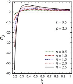 Distribution of σ3 through the radial direction  of the piezoelectric hollow cylinder for different parameters