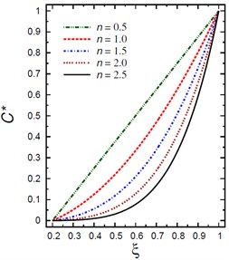 Distributions of T* and C* along the radial direction  of the piezoelectric hollow cylinder for different values of n