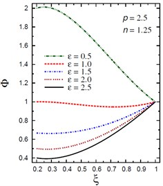 Distribution of Φ through the radial direction  of the piezoelectric hollow cylinder for different parameters