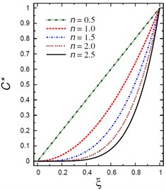 Distributions of T* and C* along the radial direction  of the piezoelectric solid cylinder for different values of n