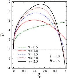 Distribution of u- through the radial direction  of the piezoelectric solid cylinder for different parameters