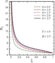 Distribution of σ1 through the radial direction  of the piezoelectric solid cylinder for different parameters