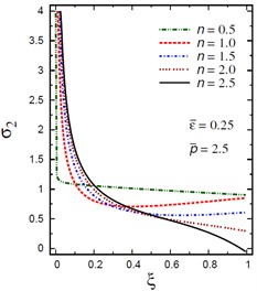 Distribution of σ2 through the radial direction  of the piezoelectric solid cylinder for different parameters