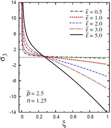 Distribution of σ3 through the radial direction  of the piezoelectric solid cylinder for different parameters