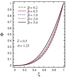 Distribution of Φ through the radial direction  of the piezoelectric solid cylinder for different parameters