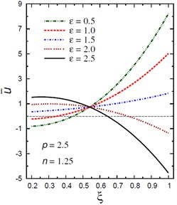 Distribution of u- through the radial direction  of the piezoelectric hollow cylinder for different parameters