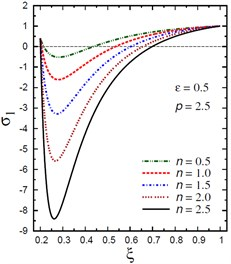 Distribution of σ1 through the radial direction  of the piezoelectric hollow cylinder for different parameters
