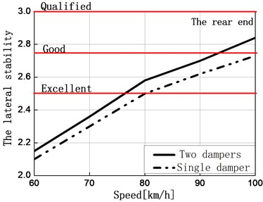 Comparison of lateral stability of the front and rear end of the car body