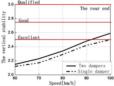 Comparison of vertical stability of the front and rear end of the car body