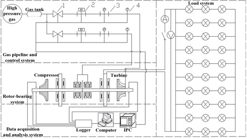 Test equipment and system