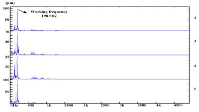 Spectrogram of section one