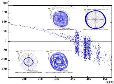 Bifurcation of low frequency oscillation