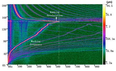 Three dimensional spectrum of test four