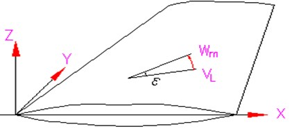 Fin coordinates