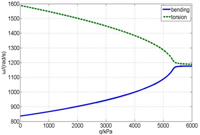 Complex eigenvalues versus the dynamic pressure without a counterweight