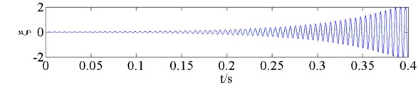 Responses of the structural mode coordinates