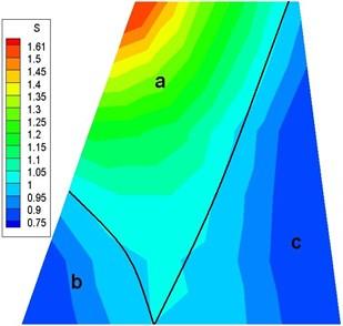 Dynamic pressure versus  counterweight location
