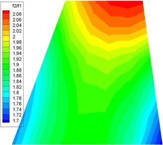 f2/f1 versus counterweight location