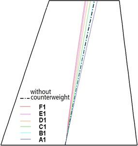 Nodal lines versus counterweight location