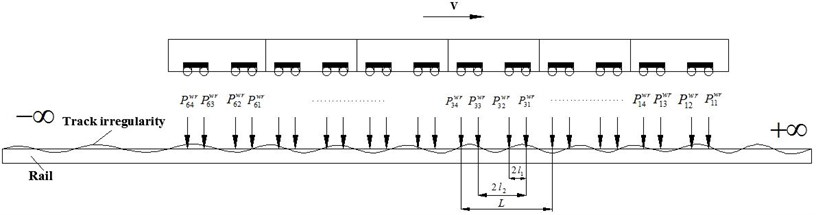 Dynamics model coupled with whole vehicle and infinite track