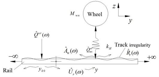 Hertz contact of wheel and rail