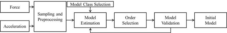 General identification procedure