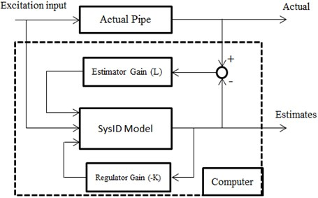 Schematic of the hybrid model