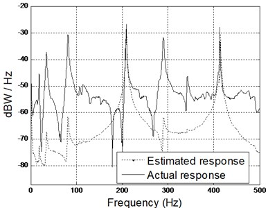 Comparison of spectrogram between estimated and actual results  (middle and right accelerometers) using SysID model