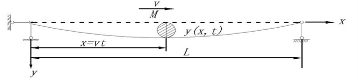 Moving mass at a constant speed acting on simply supported beam