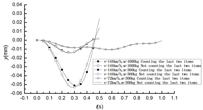 Time history curve of vertical displacement of mid-span under moving mass